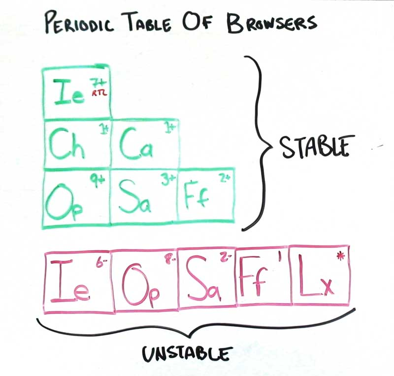 Image (1) Periodic-Table-of-Browsers2.jpg for post 3762