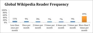global_wikipedia_frequency