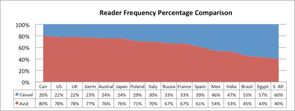 reader_frequency