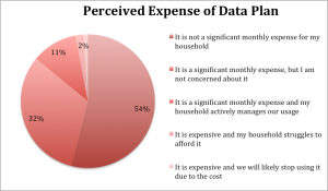 Q: Which of the following statements best describes how expensive your data plan is relative to other expenses that you have? Base: 6700 (Those currently pay for a data plan)