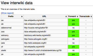 A screenshot of the page Special:Interwiki
