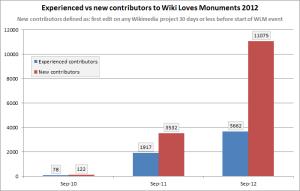 WLM_uploaders_2010-2012_bar_chart_corrected
