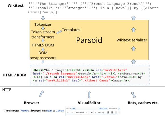 Parsoid HTML+RDFa content model