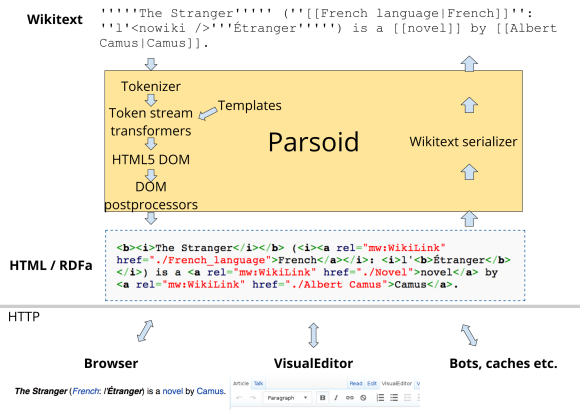 Parsoid HTML+RDFa content model