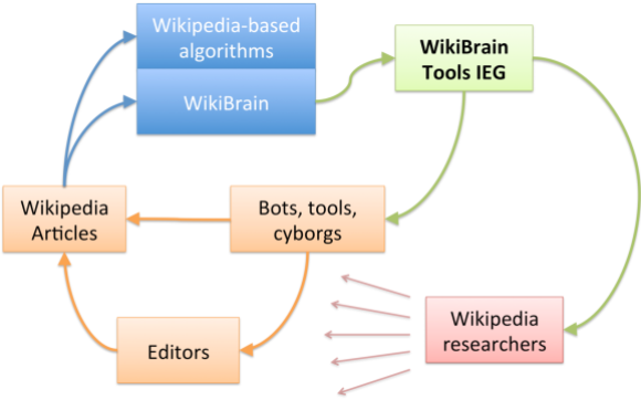 How WikiBrain IEG works.