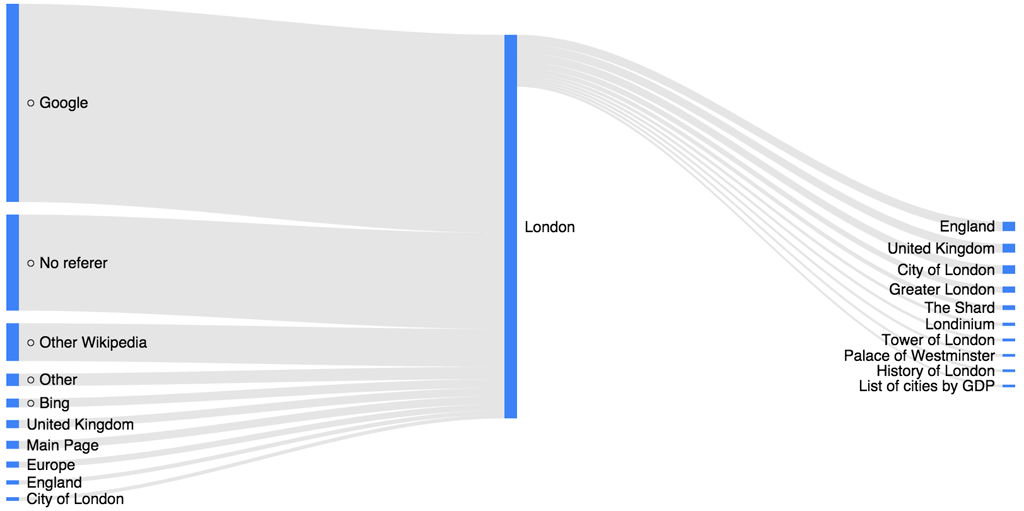 This Sankey diagram shows how readers reach the English Wikipedia article about London and where they go from there, based on the Wikipedia Clickstream data set. Graph by Ellery Wulczyn and Dario Taraborelli, CC0.