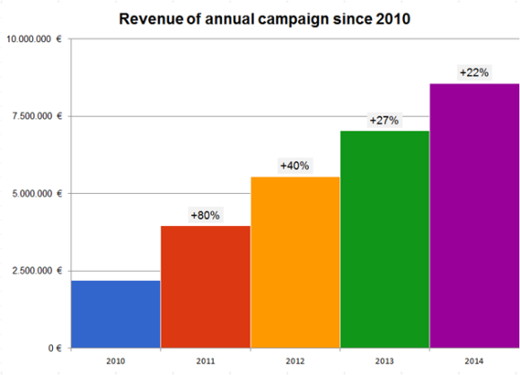 What makes a good banner? How can we cultivate donors to ensure long term commitment to our cause? Wikimedia Deutschland has released a Fundraising Report that assess the development of campaigns from the last few years. This figure shows the revenue of the fundraising campaigns from 2010-2014 and each increase rate to the previous year. Graph by Till Mletzko, CC-BY-SA 4.0