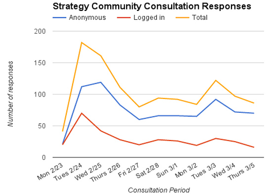 Strategy_Consultation_Responses_updated