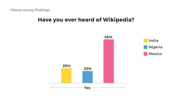 phone-survey-graph