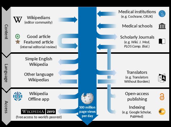 Chart by Thomas Shafee, CC BY-SA 4.0.