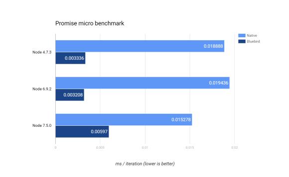 promise-micro-benchmark