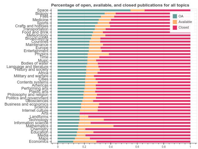 Wikipedia topics VS accessibility